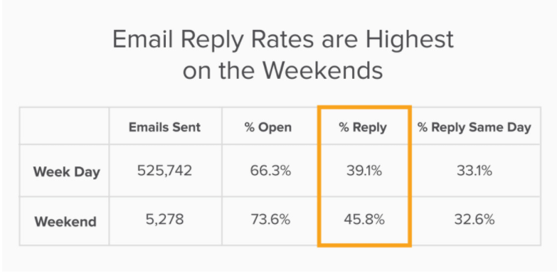 chart - email open rates, email marketing tips