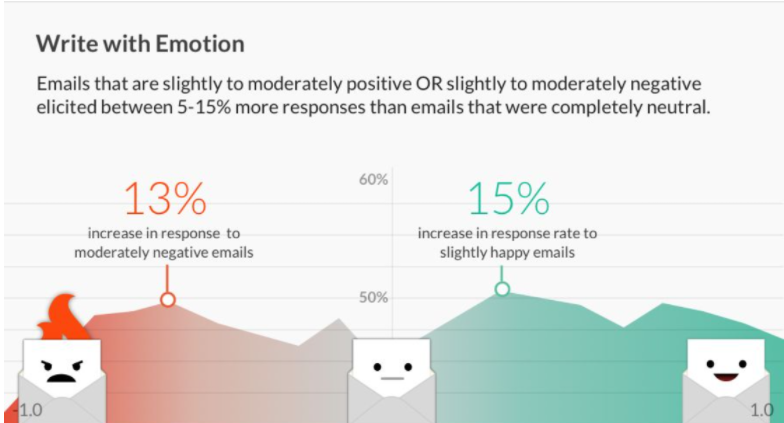 write with emotion, email marketing tips